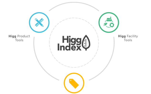 Higg Index认证网上注册